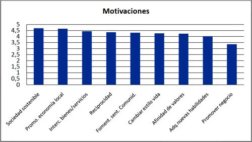 motivacion_participantes
