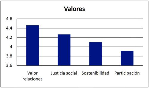 Gráfica sobre los valores de las personas participantes en una red de intercambio con moneda social.