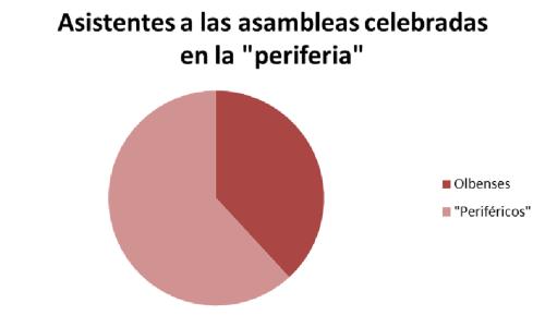 """Gráfico de asistencia de olbenses a las asambleas en la """"periferia"""""""