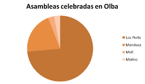 Gráfico de las asambleas celebradas en Olba