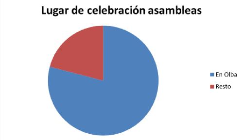 Gráfico del lugar de celebración de las asambleas.