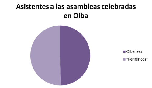Gráfico de personas periféricas, asistentes a las asambleas